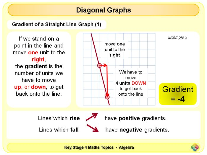 Straight Line Graphs KS4