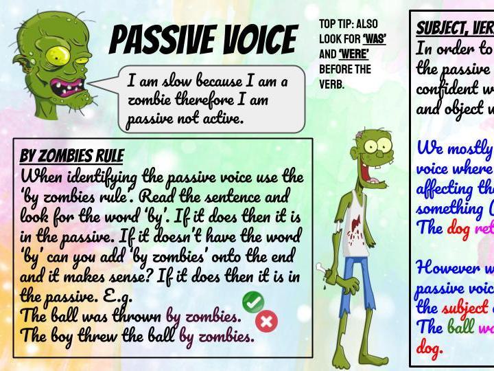 Passive Voice Knowledge Organiser