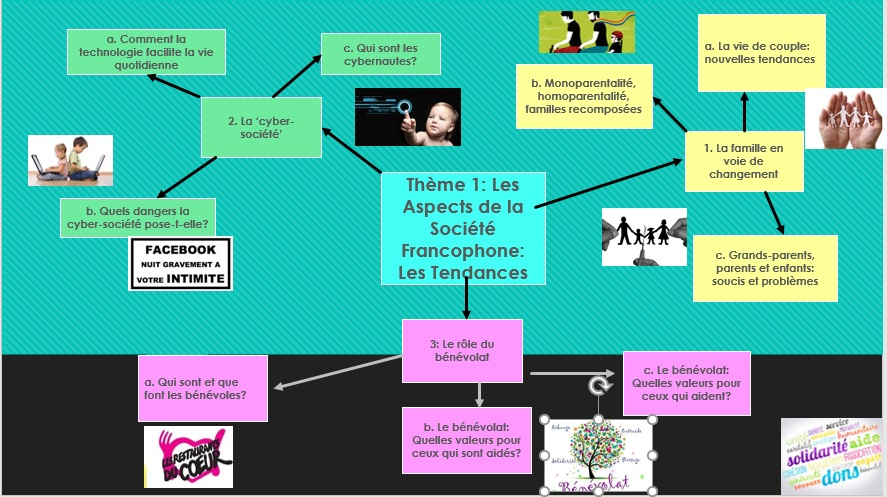 AQA French AS & A Level overview  - Taster/Induction session