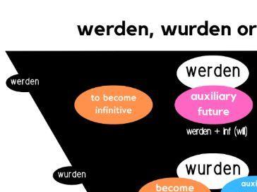 Werden, Wurden or Würden - What's The Difference?