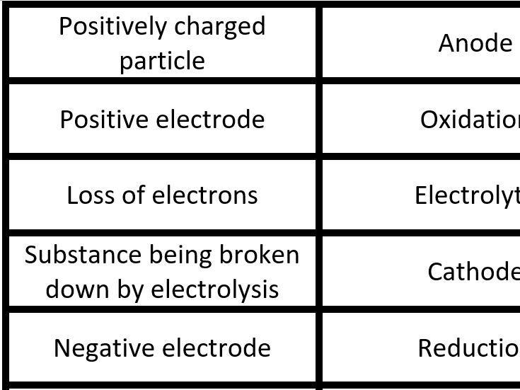 Electrolysis card loop