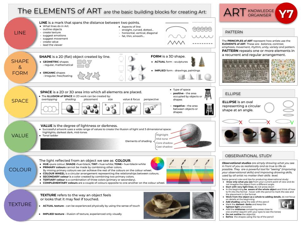 The Formal Elements of Art, Knowledge Organiser