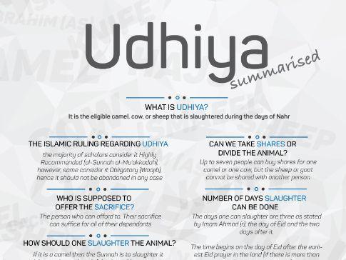 Udhiya (Qurbani) Summarised - Eid al-Adha