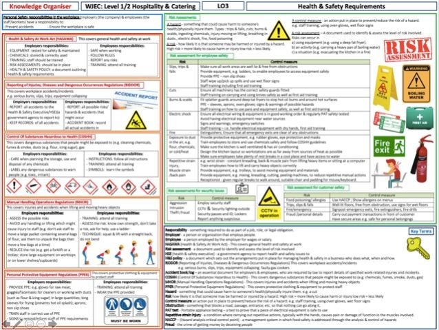 Level 1/2 Hospitality & Catering - LO3 - Health & Safety requirements - Knowledge Organiser