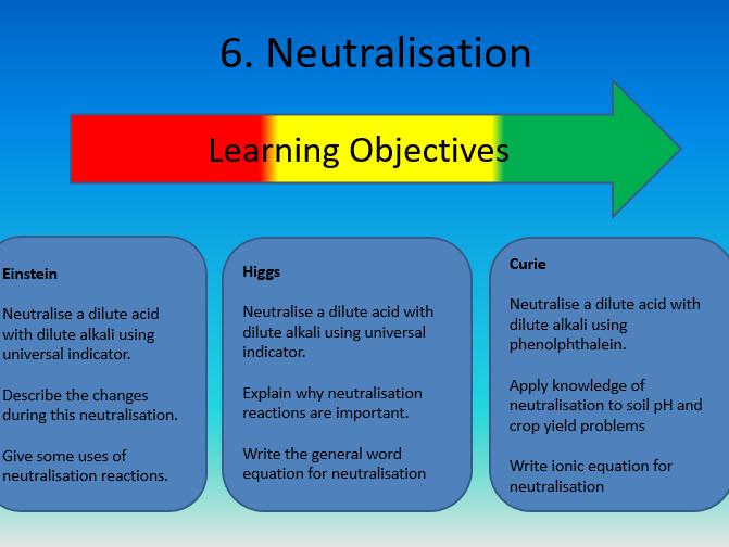 Neutralisation By Chemteacher5 Teaching Resources Tes