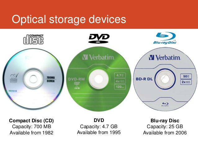 GCSE Computing  Memory and Storage