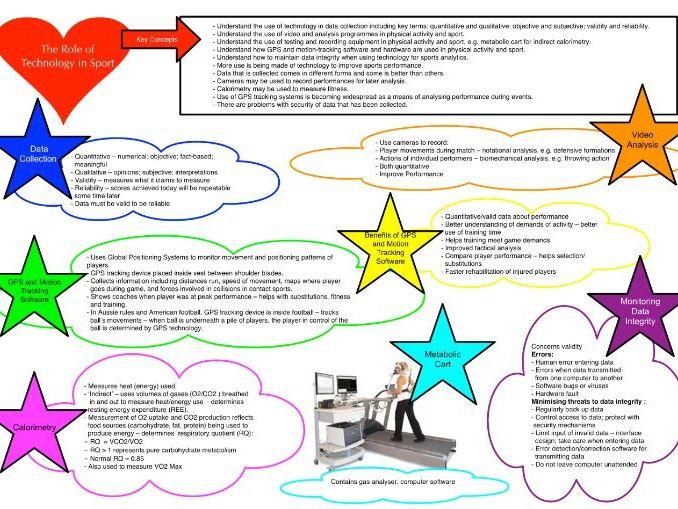AQA A Level PE Sport and Society Mindmaps
