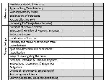 Checklist for students - AQA Psychology Year 2 (biopsychology, forensic, gender, debates)