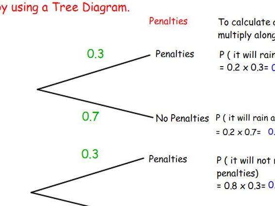 Probability Tree Diagrams-Champions League Final Theme