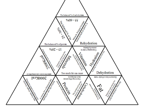 GCSE PE AQA 9-1 Energy use, Diet & Nutrition Tarsia Triangle Puzzle
