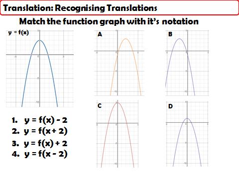 Coordinate Geometry: Translate any Graph