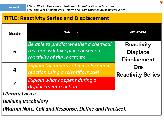 Reactivity Series and Displacement