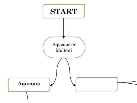 Summary of electrolysis