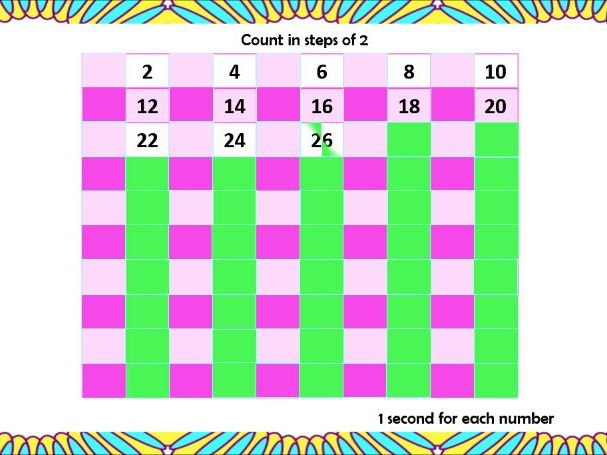 Times Tables PowerPoint (Times Two, Times One and Times Zero)