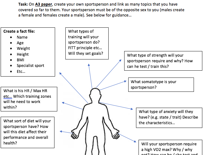 A-Level revision activity (linking the whole curriculum task)!