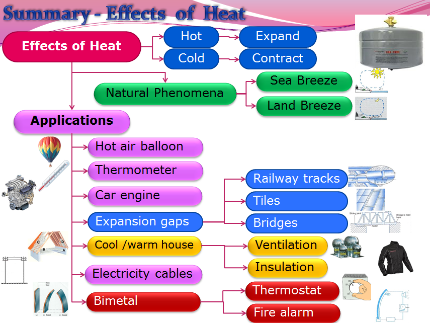 Effects of Heat (Physics)