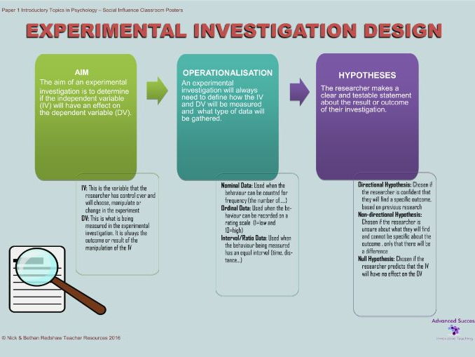 Poster -  Investigation Design, Aim, Hypotheis and Operationalisation