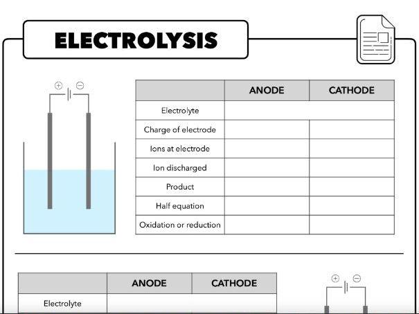 Electrolysis Template