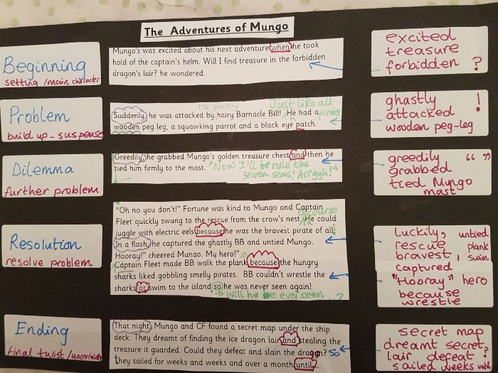 Year 2 Narrative Adventure Planning Visual Guide