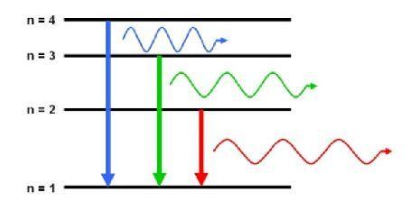 NEW AQA A-Level (Year 1) - Quantum Phenomena (Full chapter)