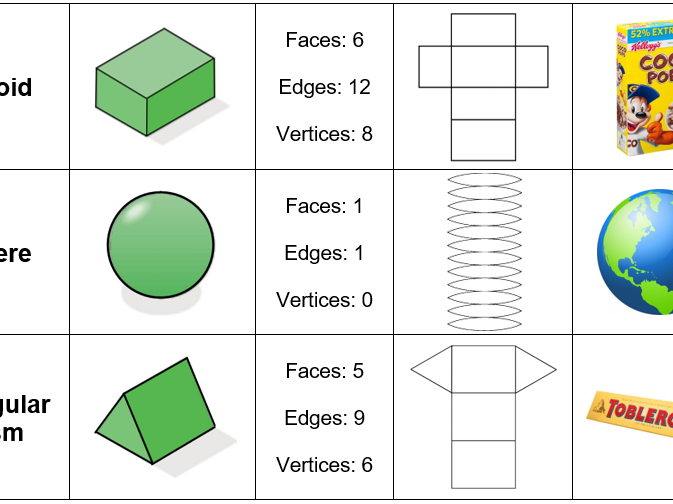3D shapes card sort