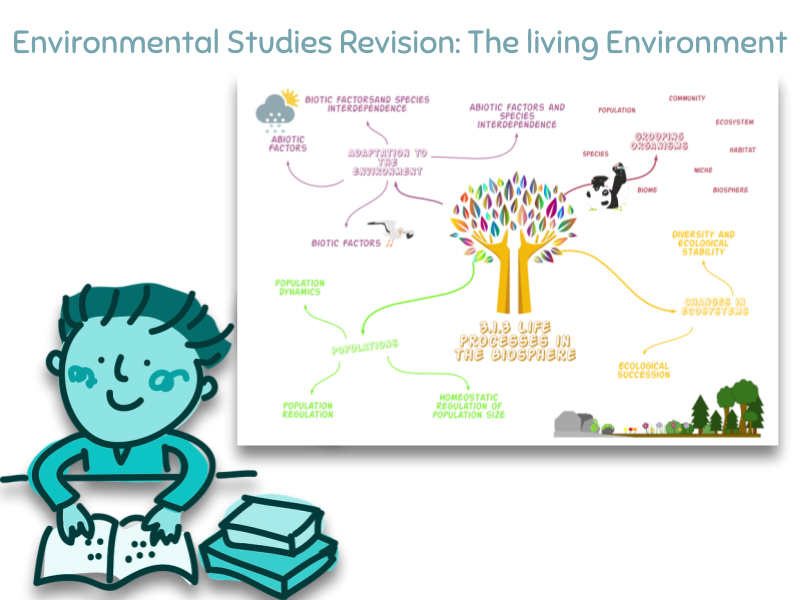 AS Environmental Science/Studies Living Environment Revision Diagrams