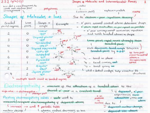 OCR A Level Chemistry Shapes of Molecules & Intermolecular Forces Revision Poster