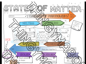AQA GCSE sketch note dual coding revision states of matter