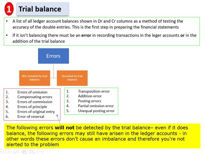 Trial balance - errors NOT revealed