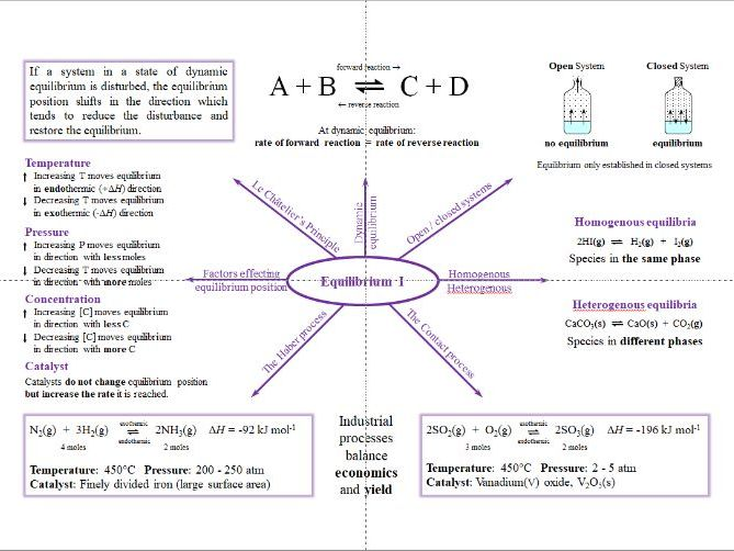 Equilibrium Mind Maps - A Level Chemistry