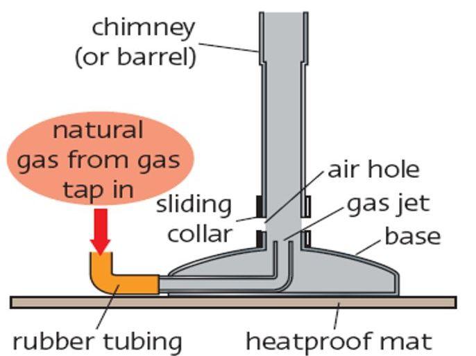 How to light a Bunsen Burner