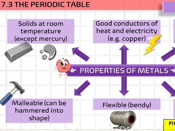 KS3 Elements and compounds
