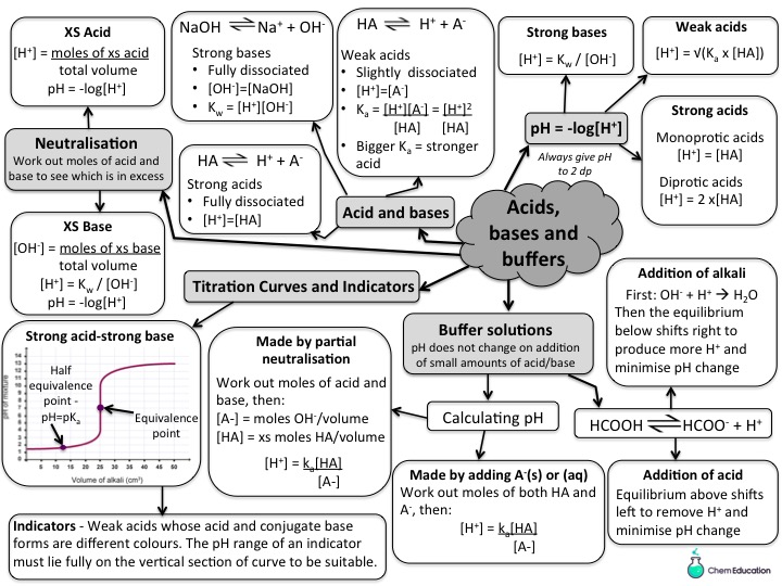 Mind map for AQA A level acids, bases and buffers