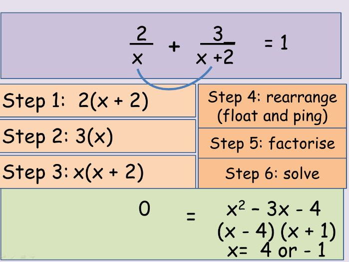 Solving equations involving algebraic fractions