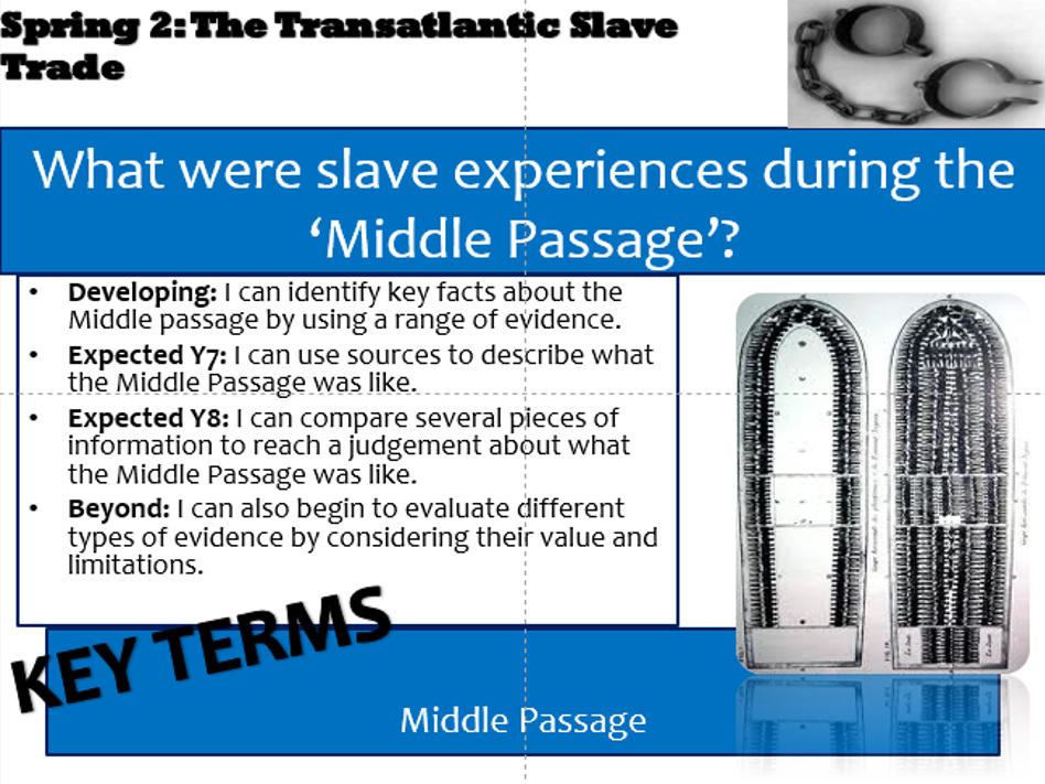 essay on the slave conditiions during the middle passage Middle passage middle passage even before african slaves arrived on the shores of virginia in 1619, the slave trade figured.