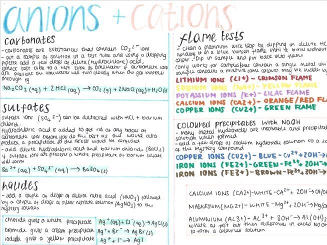 Testing for Anions and Cations