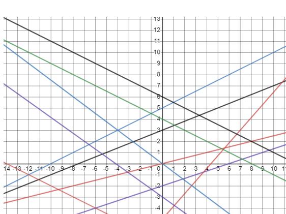 Fractional Gradients Worksheet