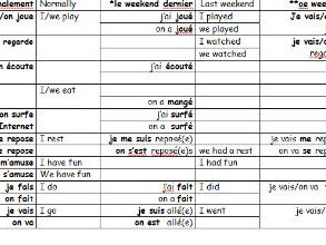 French worksheet on free time verbs past/present/future