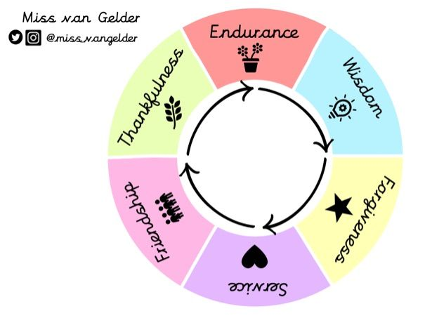 School Values Wheel