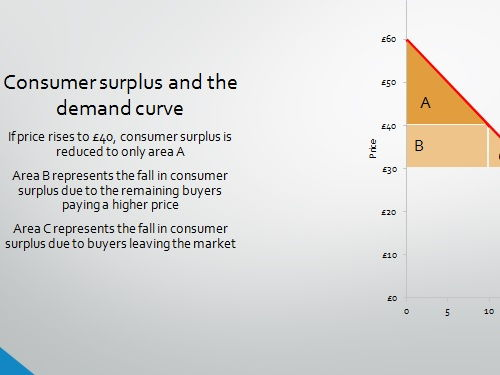 IB Higher and Standard Level Economics Consumer Surplus and Producer Surplus PPTs 24 Quality Slides