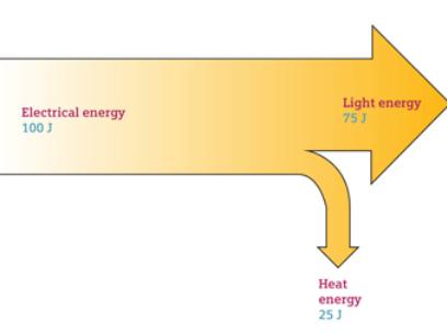 Energy efficiency and Sankey diagrams - Physics GCSE
