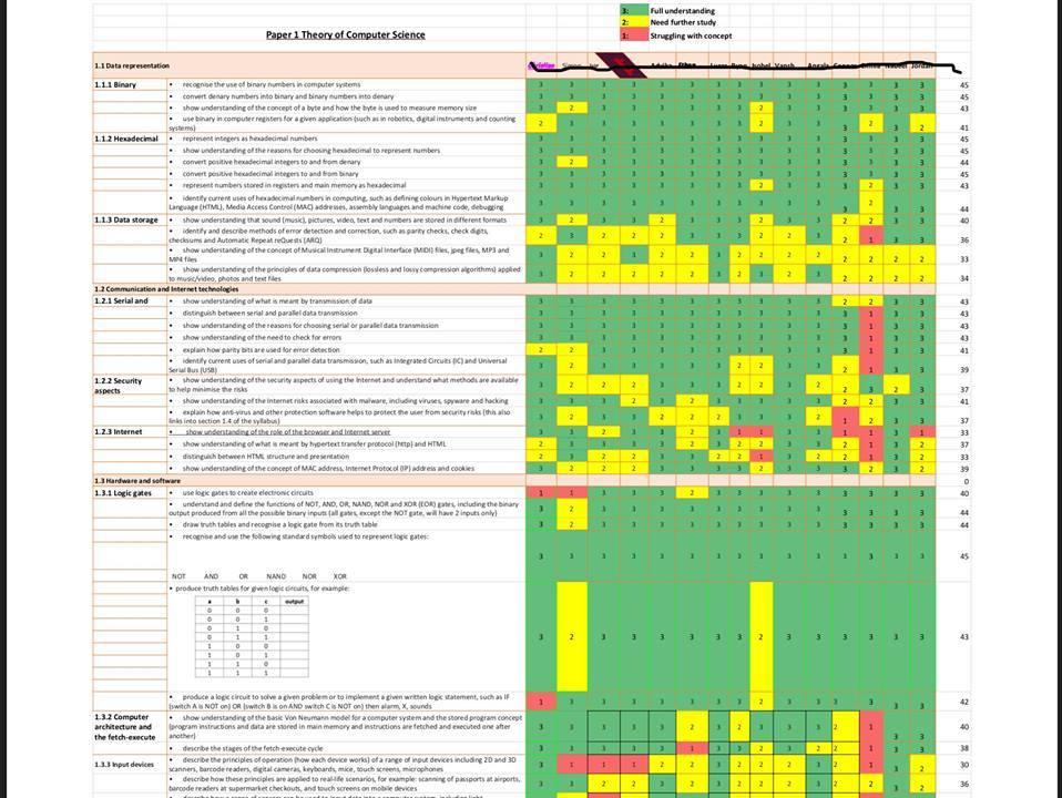 Cambridge IGCSE Computer Science - Progress Tracker
