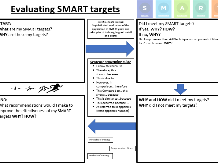 GCSE PE PEP Smart targets and evaluation Lesson plan, Presentation and work sheets