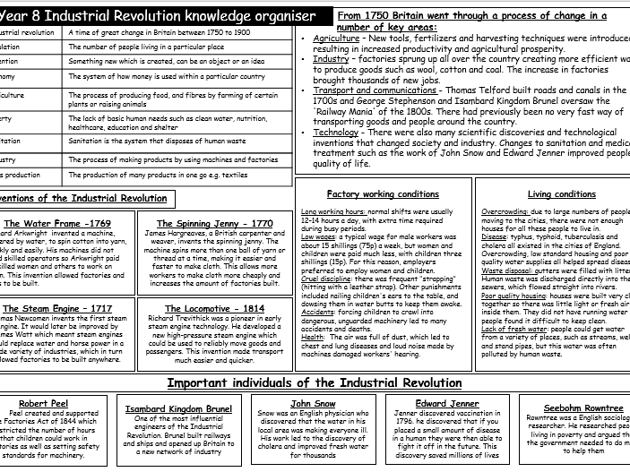 Industrial Revolution Knowledge Organiser