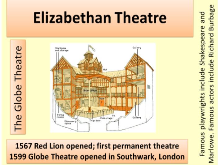 Elizabethan England GCSE 9-1 Revision Timeline