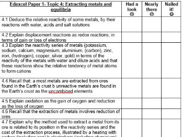 Edexcel 9-1 Chemistry Topic 4- Extracting metals and equilibria