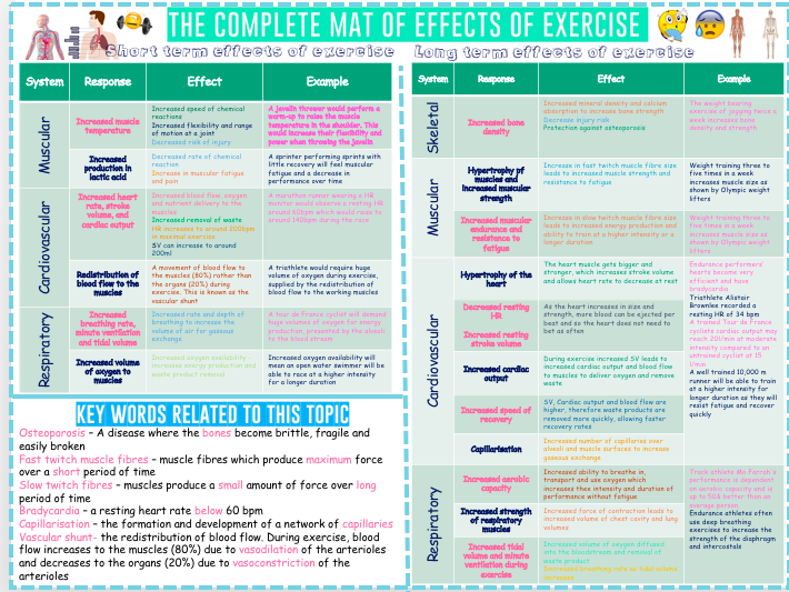 Effects of exercise - Complete revision booklet