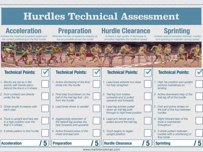 Athletics : Hurdles Technical Assessment Sheet