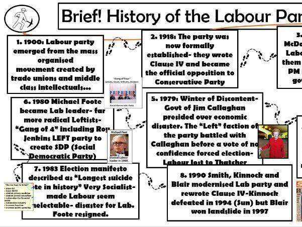 Politics Topic Bundle Political Parties UK