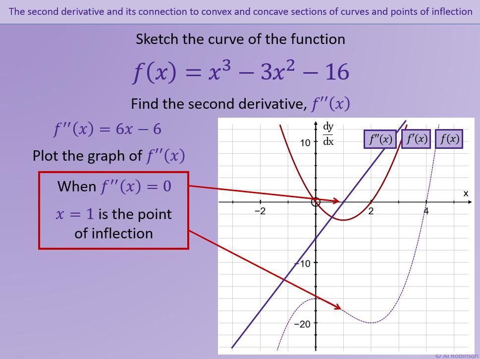 A level A2 Mathematics All Pure Content